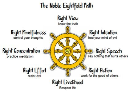 the noble eightfold path right view contemplative studies